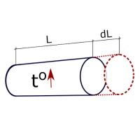 Таблица термического расшинерия труб