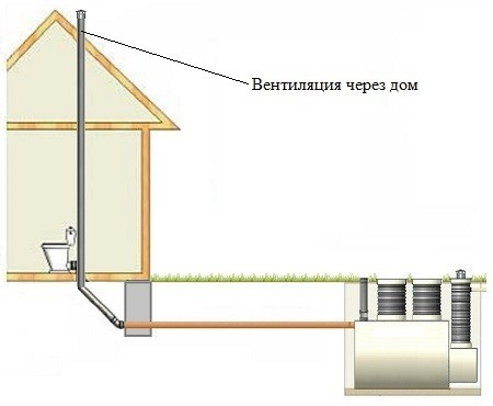 Труба вентиляция в частном доме своими руками