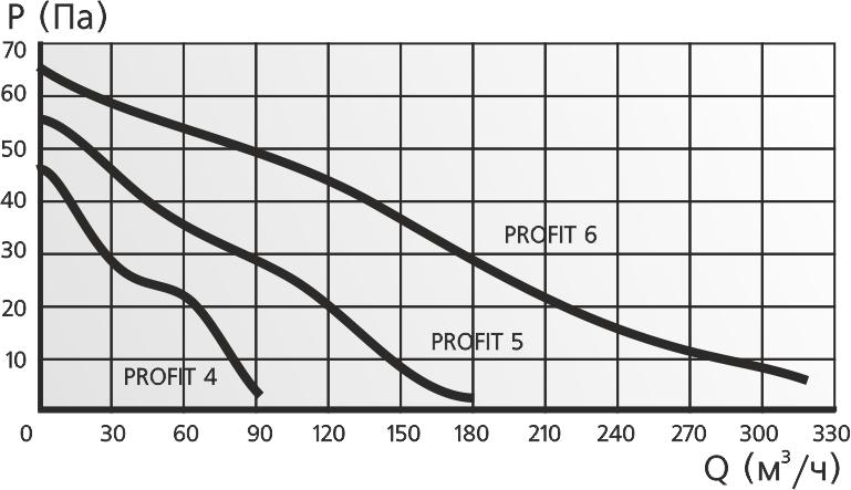 Аэродинамические характеристики вентилятора ЭРО Profit 4